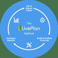 The LivePlan Method
