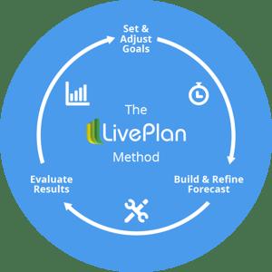 The LivePlan Method circle