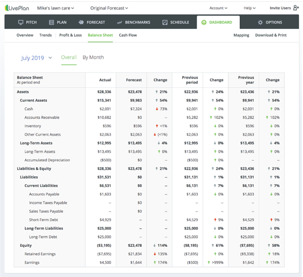 LivePlan-forecast-balance-sheet