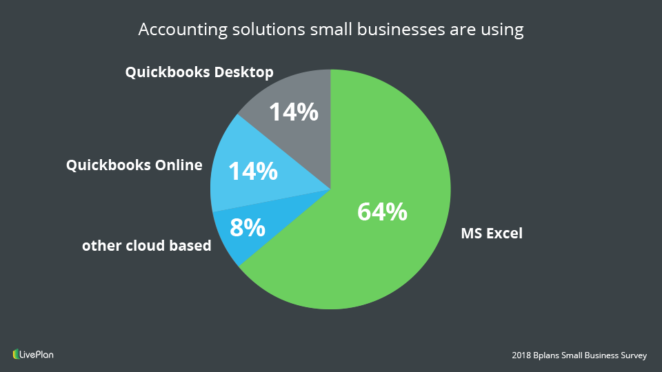 Accounting solutions small businesses are using