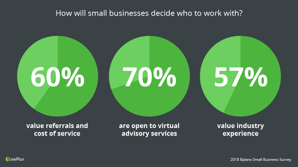 How small businesses decide who to work with