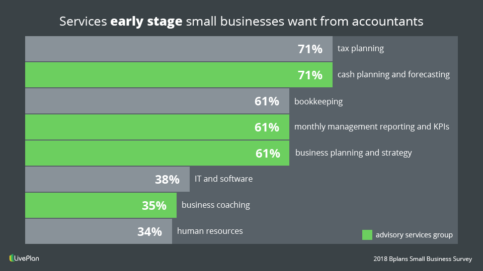 Services early stage small business want from accountants