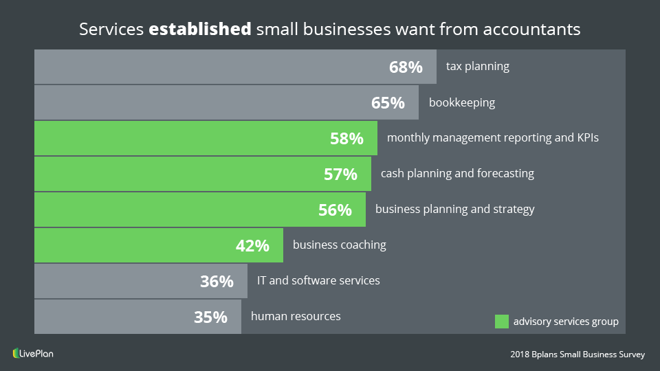 Services established small business want from accountants