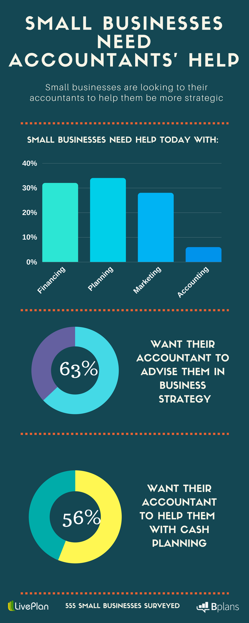 What Small businesses want from their accountants.png