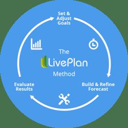 The LivePlan Method for Strategic Advising