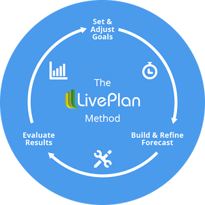 The LivePlan Method