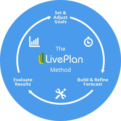 The+LivePlan+Method+circle