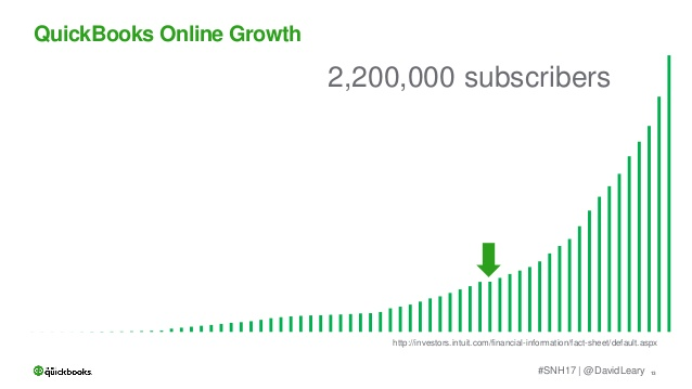 QuickBooks Online Growth.jpg