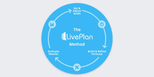 LivePlan Method